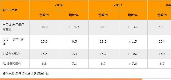 電子業在香港是否還有望繼續發展4.jpg