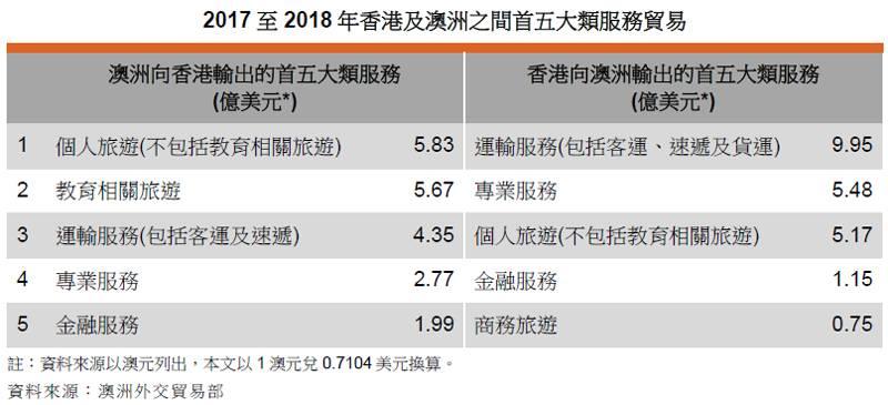 香港澳洲自由贸易协定3.jpg