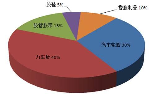 中国再生橡胶多用于汽车和力车胎