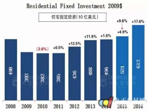 全球最大瓷砖进口市场经济复苏